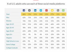 Social media usage by generations