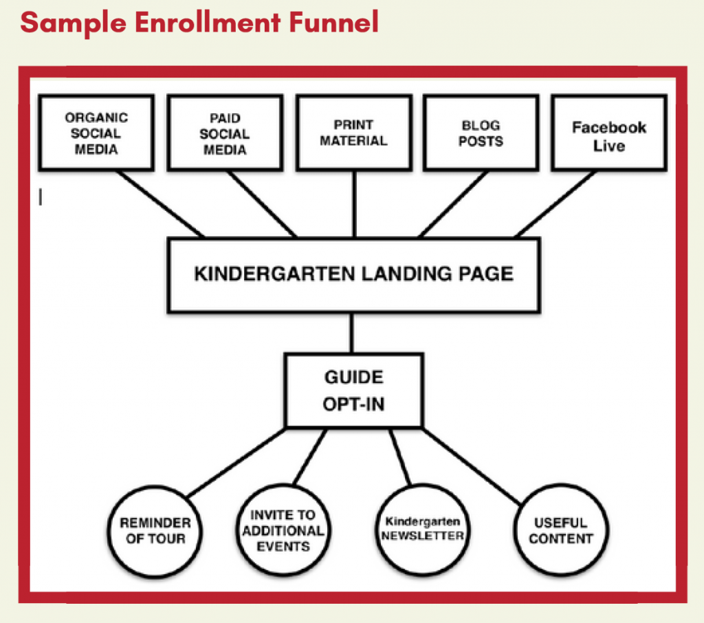 Inbound marketing funnel example