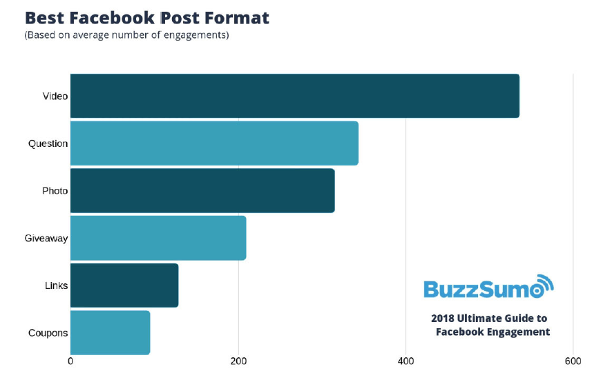 Buzzsumo chart on Facebook posts that work