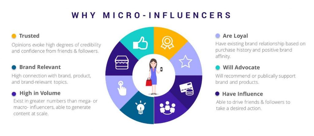 why you should use micro-influencers